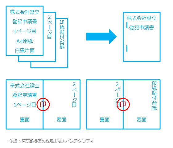 東京都港区の税理士法人インテグリティが作成した株式会社設立登記申請書