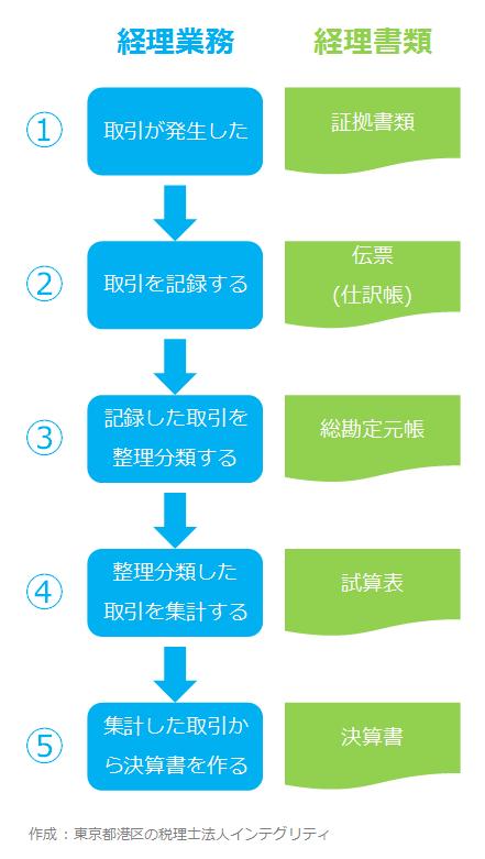 東京都港区の税理士法人インテグリティが作成した経理業務