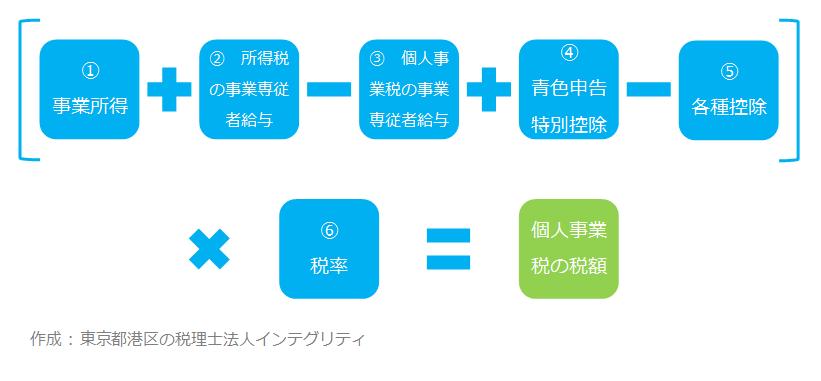 東京都港区の税理士法人インテグリティが作成した個人事業税