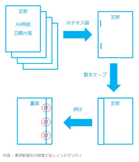 東京都港区の税理士法人インテグリティが作成した定款の製本