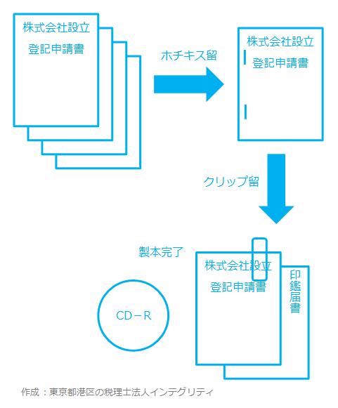 東京都港区の税理士法人インテグリティが作成した株式会社設立登記申請書の製本