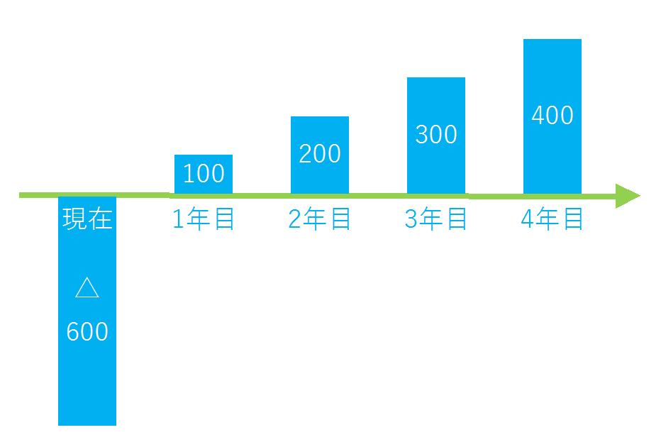 NPVの図1
