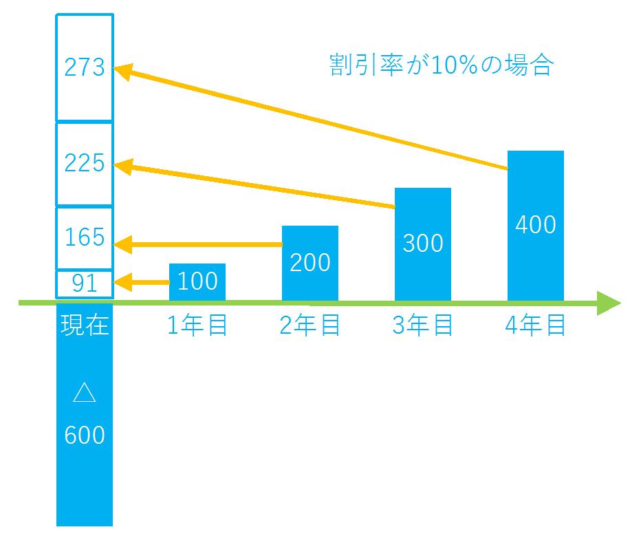 NPVの図3