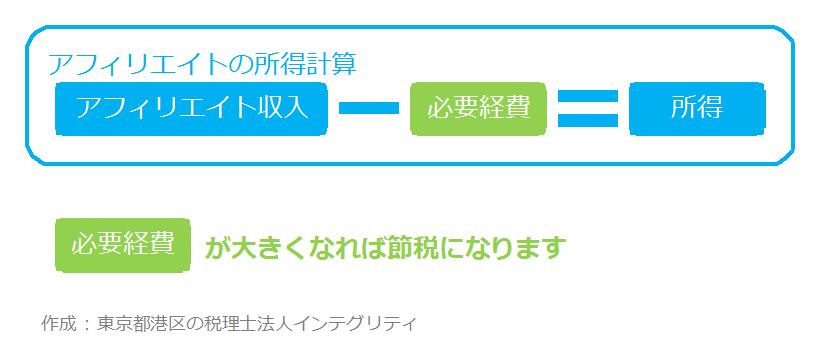 東京都港区の税理士法人インテグリティのアフィリエイトの所得金額