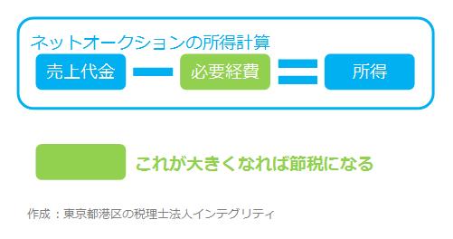 東京都港区の税理士法人インテグリティ作成のネットオークションの所得計算