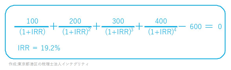 東京都港区の税理士法人インテグリティのIRRの図