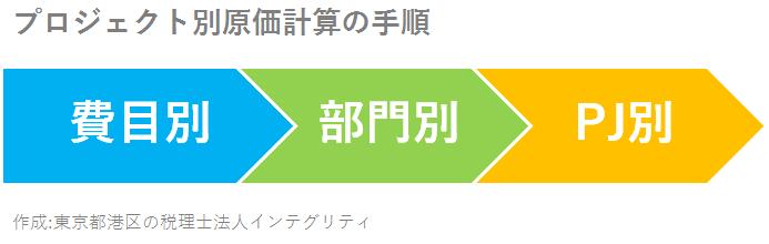東京都港区の税理士法人インテグリティ作成のプロジェクト別原価計算の手順