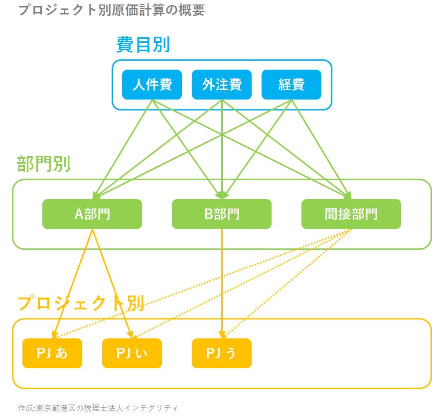 東京都港区の税理士法人インテグリティ作成のプロジェクト別原価計算の概要