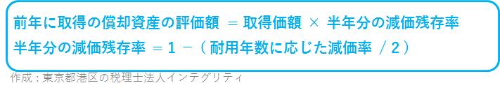 東京都港区の税理士法人インテグリティが作成した前年取得償却資産の評価額