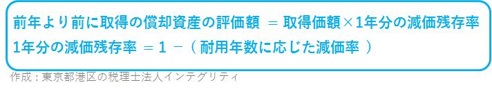 東京都港区の税理士法人インテグリティが作成した前年より前に取得償却資産の評価額