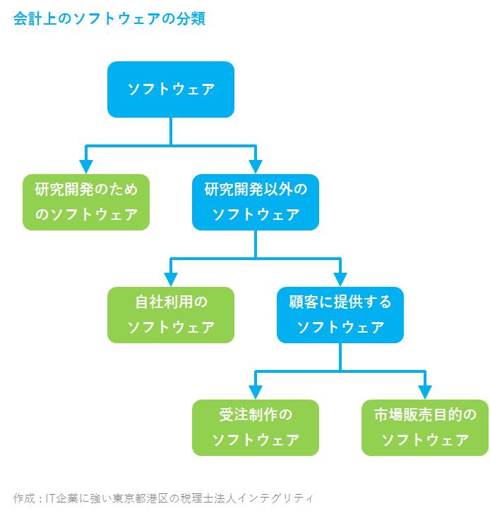 IT企業に強い東京都港区の税理士法人インテグリティが作成した会計上のソフトウェアの分類