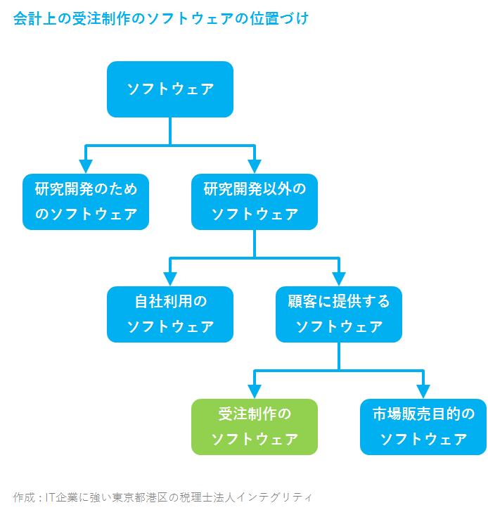 IT企業に強い東京都港区の税理士法人インテグリティが作成した受注制作のソフトウェア
