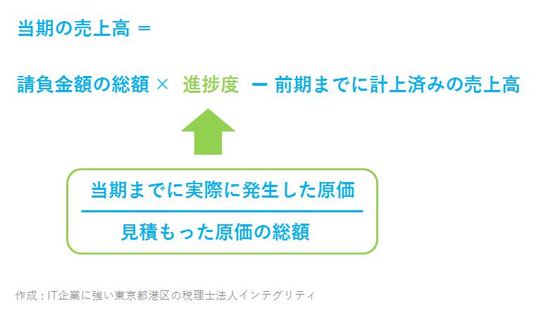 IT企業に強い東京都港区の税理士法人インテグリティが作成した進捗度