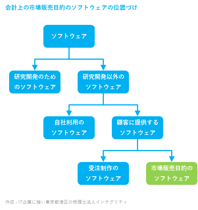IT企業に強い東京都港区の税理士法人インテグリティが作成した市場販売目的のソフトウェア