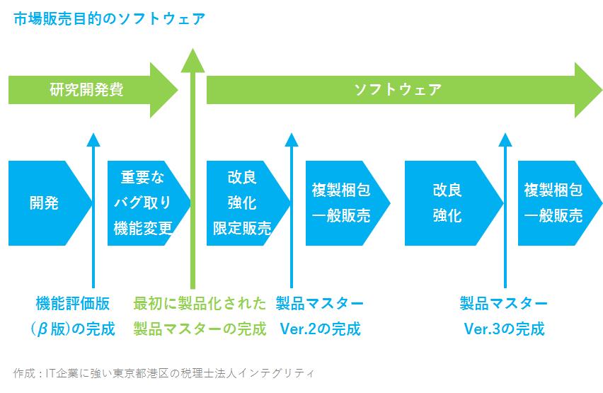 IT企業に強い東京都港区の税理士法人インテグリティが作成した市場販売目的のソフトウェアの区分