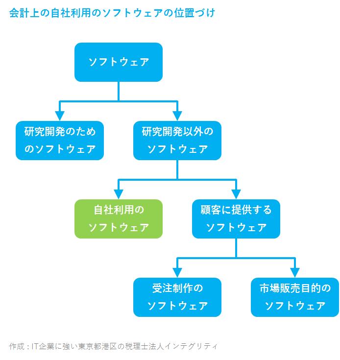 IT企業に強い東京都港区の税理士法人インテグリティが作成した自社利用のソフトウェア