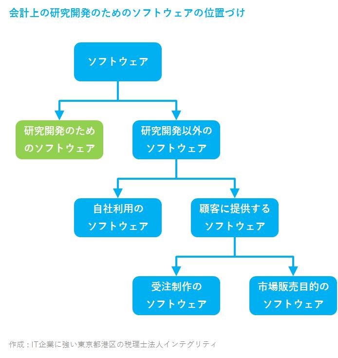 IT企業に強い東京都港区の税理士法人インテグリティが作成した研究開発のためのソフトウェア