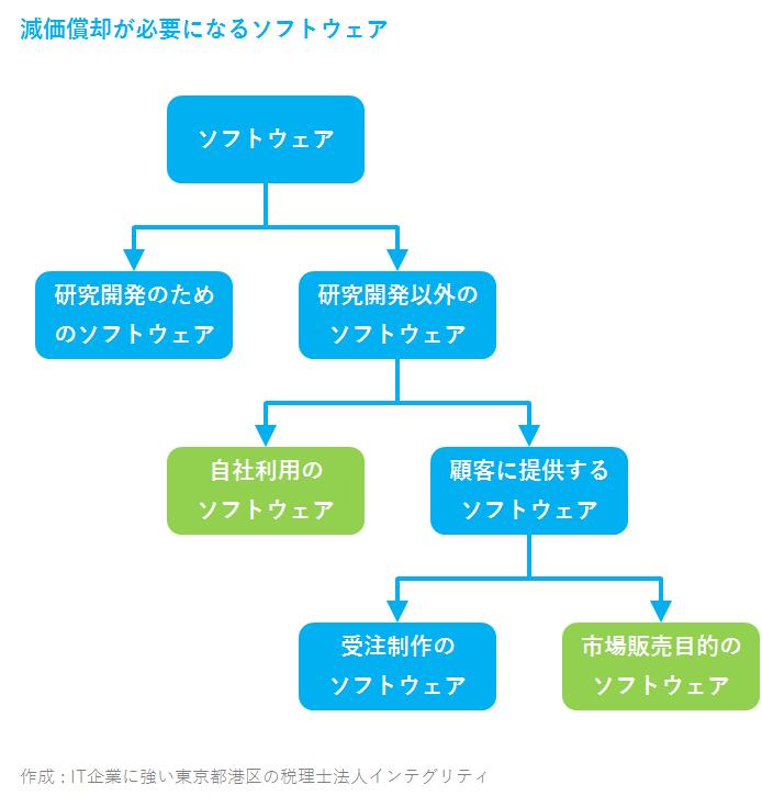 IT企業に強い東京都港区の税理士法人インテグリティが作成したソフトウェアの減価償却