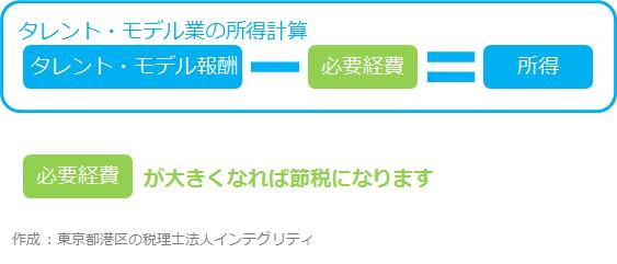 タレント・モデルの確定申告なら東京都港区の税理士法人インテグリティ