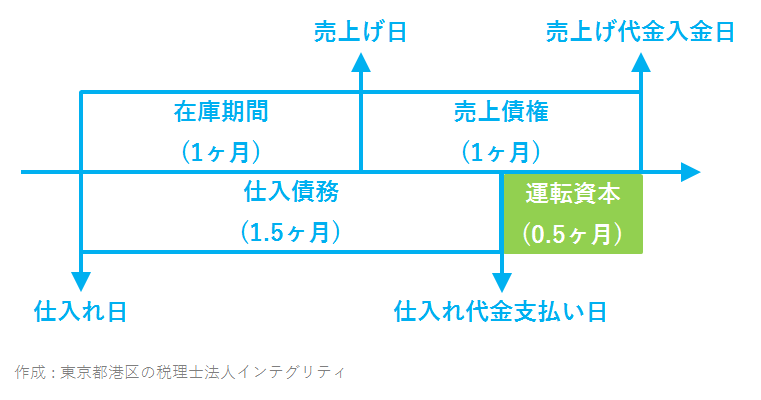 港区の税理士法人インテグリティが作成した運転資本の図-1