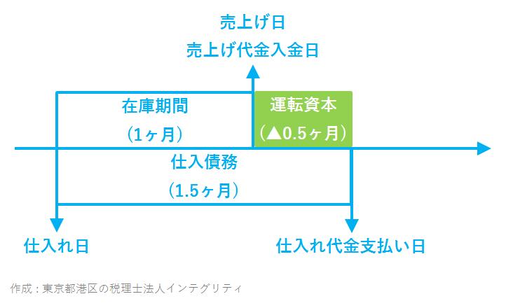 港区の税理士法人インテグリティが作成した運転資本の図-2