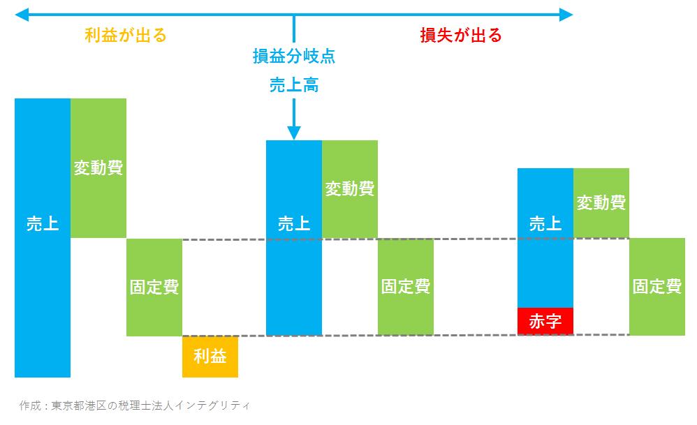 東京都港区の税理士法人インテグリティが作成した損益分岐点売上高の図