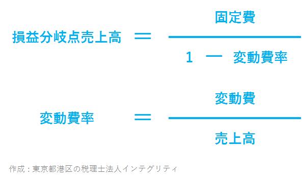 東京都港区の税理士法人インテグリティが作成した損益分岐点売上高と変動費率の算式