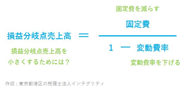 東京都港区の税理士法人インテグリティが作成した損益分岐点売上高を小さくする算式