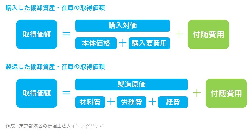 東京都港区の税理士法人インテグリティが作成した棚卸資産・在庫の付随費用