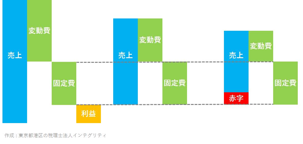 東京都港区の税理士法人インテグリティ作成の変動費と固定費の図