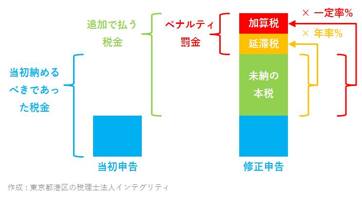 東京都港区の税理士法人インテグリティが作成した加算税
