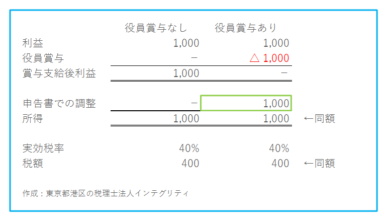東京都港区の税理士法人インテグリティが作成した役員賞与の調整