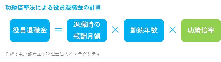 東京都港区の税理士法人インテグリティ作成の功績倍率法による役員退職金の計算