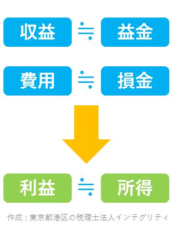 東京都港区の税理士法人インテグリティが作成した利益≒所得、収益≒益金、費用≒損金
