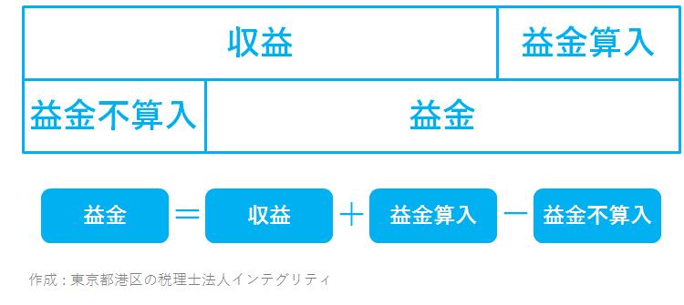 東京都港区の税理士法人インテグリティが作成した益金=収益+益金算入-益金不算入