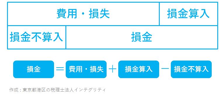 東京都港区の税理士法人インテグリティが作成した損金=費用損失+損金算入-損金不算入