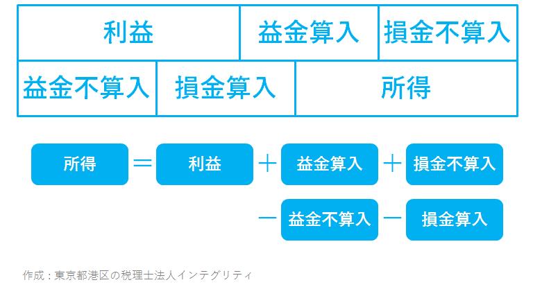 東京都港区の税理士法人インテグリティが作成した所得=利益+益金算入+損金不算入-益金不算入-損金算入