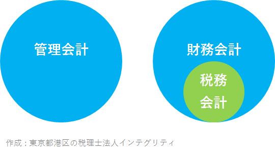 東京都港区の税理士法人インテグリティが作成した管理会計、財務会計、税務会計のベン図