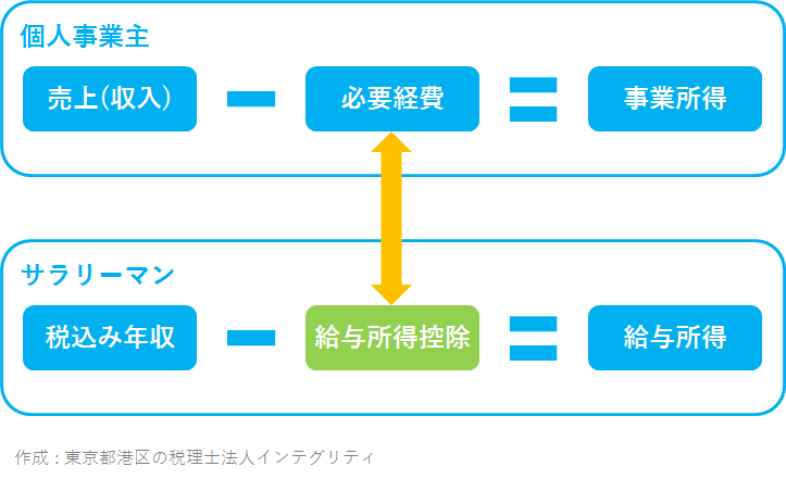 東京都港区の税理士法人インテグリティが作成した給与所得控除