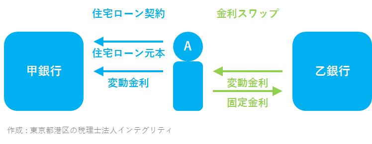 東京都港区の税理士法人インテグリティが作成した金利スワップの図