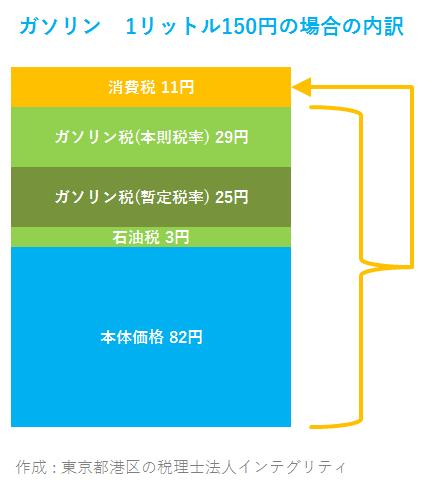 東京都港区の税理士法人インテグリティが作成したガソリン価格の内訳