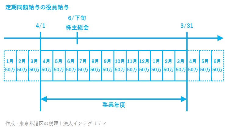 東京都港区の税理士法人インテグリティが作成した定期同額給与