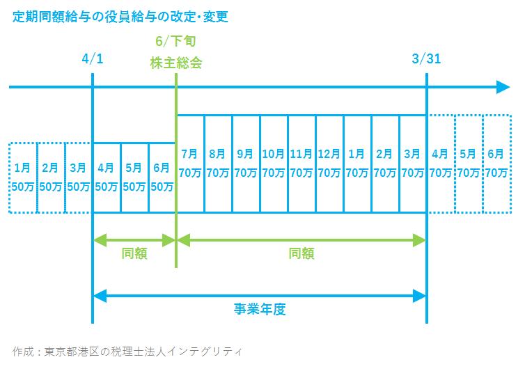 東京都港区の税理士法人インテグリティが作成した定期同額給与の改定・変更