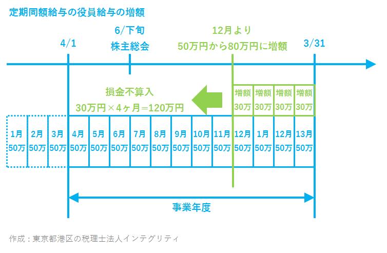 東京都港区の税理士法人インテグリティが作成した定期同額給与増額の損金不算入