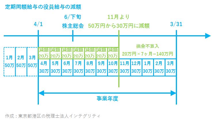 東京都港区の税理士法人インテグリティが作成した定期同額給与減額の損金不算入