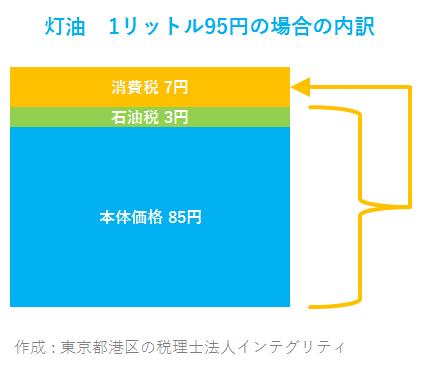 東京都港区の税理士法人インテグリティが作成した灯油価格の内訳