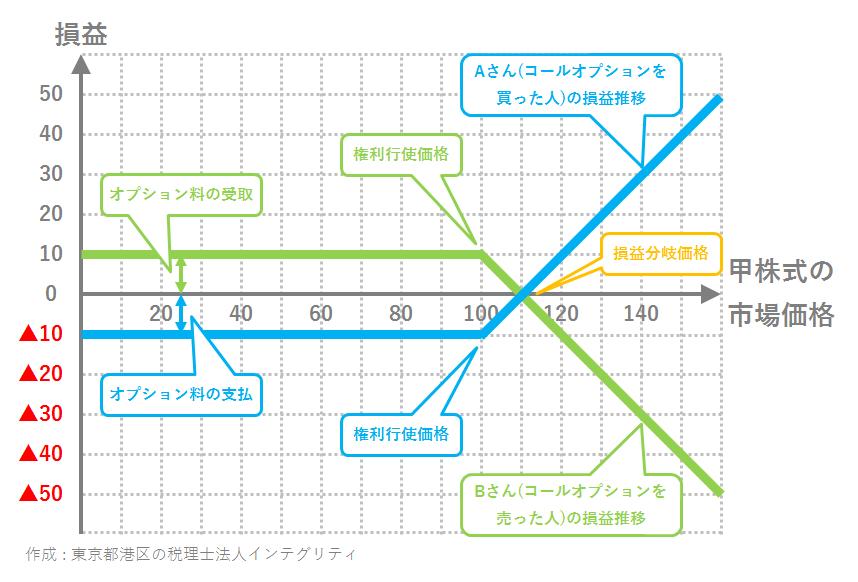 東京都港区の税理士法人インテグリティが作成したコールオプションの損益推移