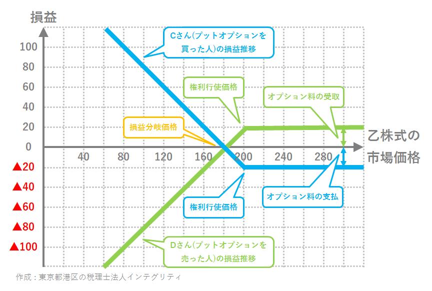東京都港区の税理士法人インテグリティが作成したプットオプションの損益推移