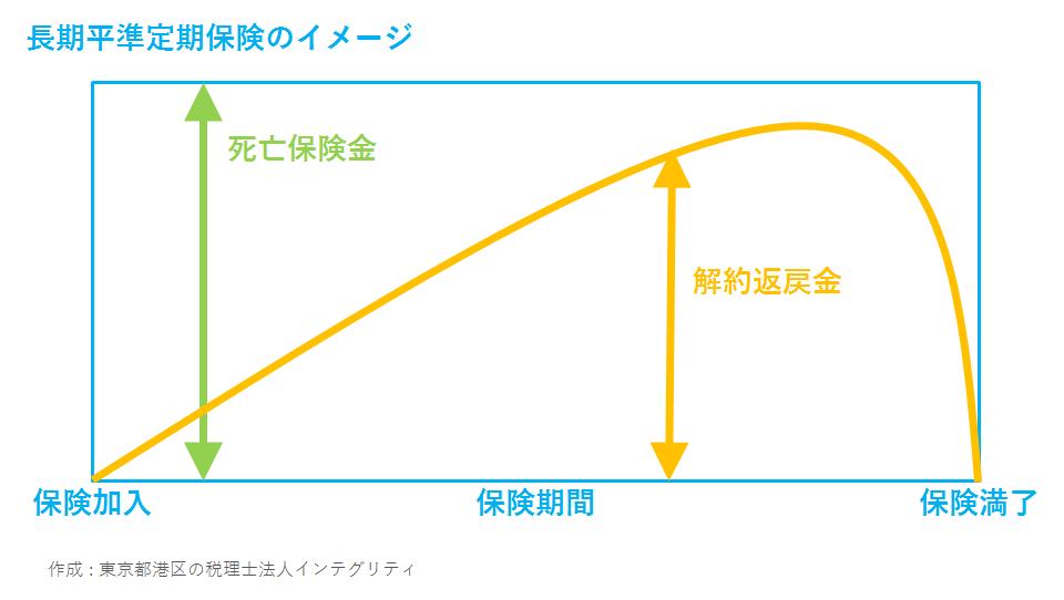 東京都港区の税理士法人インテグリティが作成した長期平準定期保険のイメージ