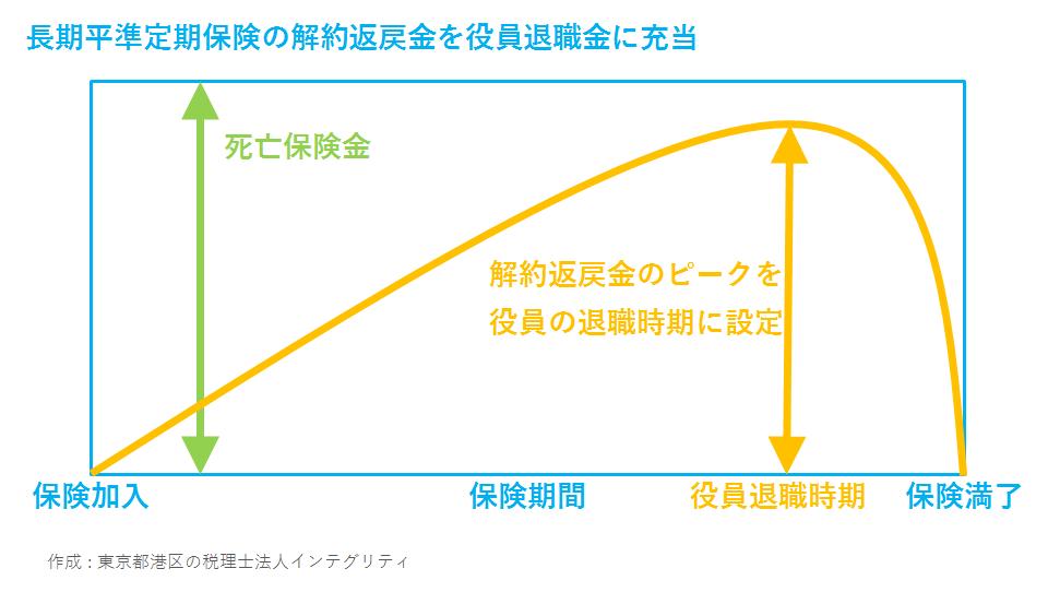 東京都港区の税理士法人インテグリティが作成した長期平準定期保険と役員退職金のイメージ